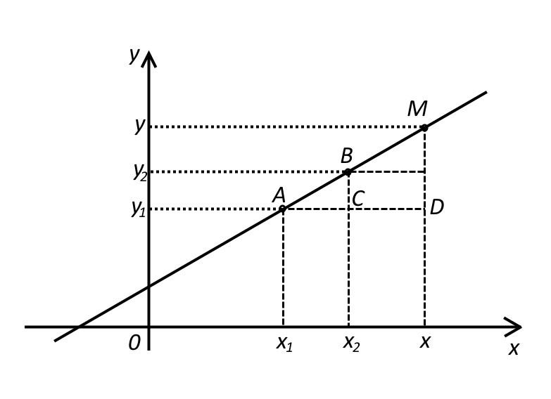 К выводу уравнения прямой через две дочки