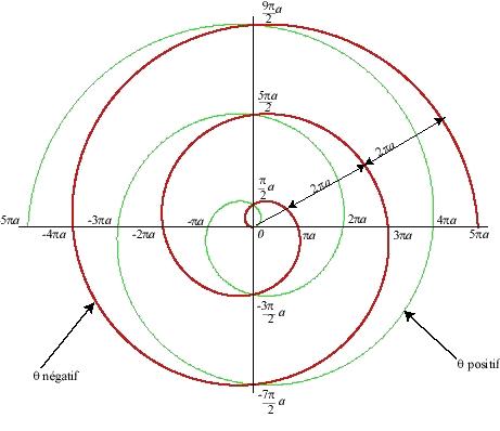 Спираль Архимеда с данными